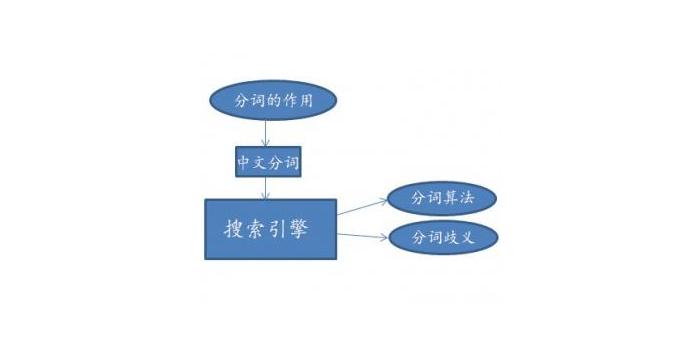 什么是百度搜索引擎,搜索引擎中文分词是怎样的?
