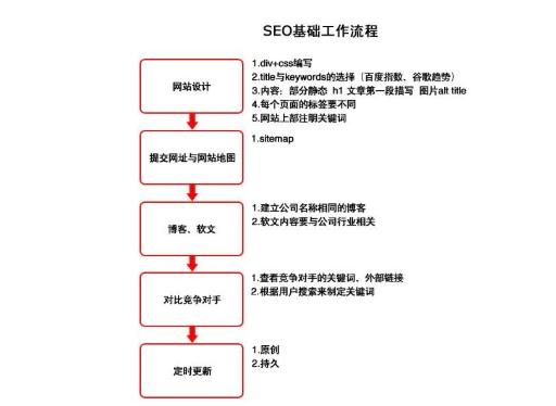 网站SEO基本流程有哪些?