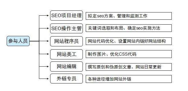 SEO优化流程是怎样的,应该如何制定SEO计划!
